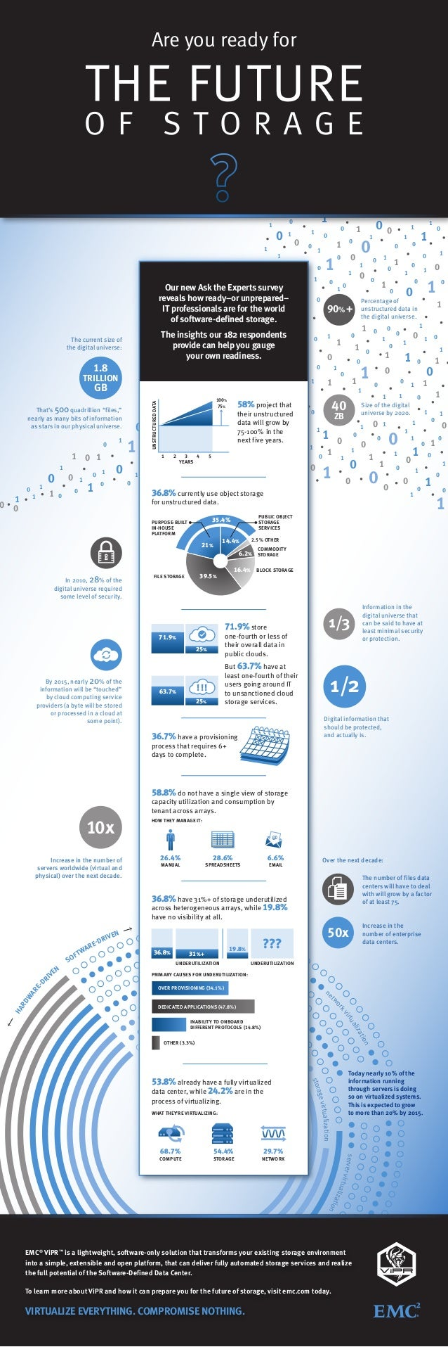 1 1  1  0  0  1  1  0  0  1  1  1 1  Our new Ask the Experts survey reveals how ready–or unprepared– IT professionals are ...