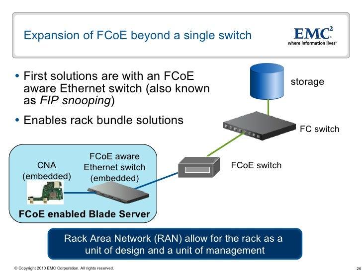 Fibre Channel Storage Area Network Design