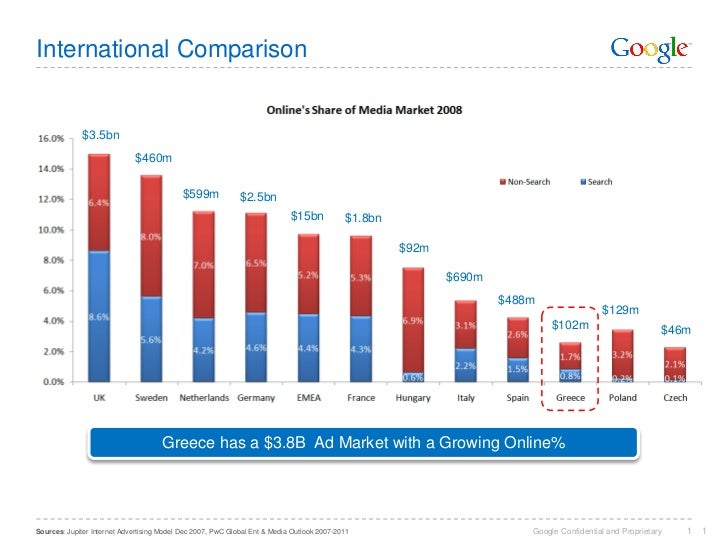 International Comparison                 $3.5bn                              $460m                                        ...