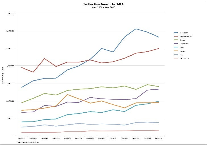EMEA Twitter Usage Growth November 2009 - November 2010