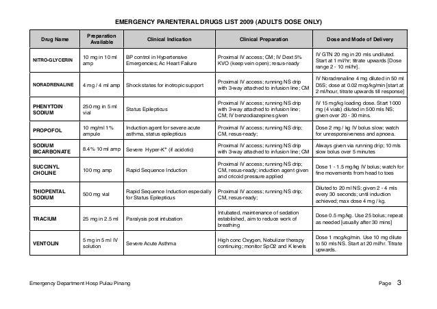 List Of Emergency Drugs In Emergency Room