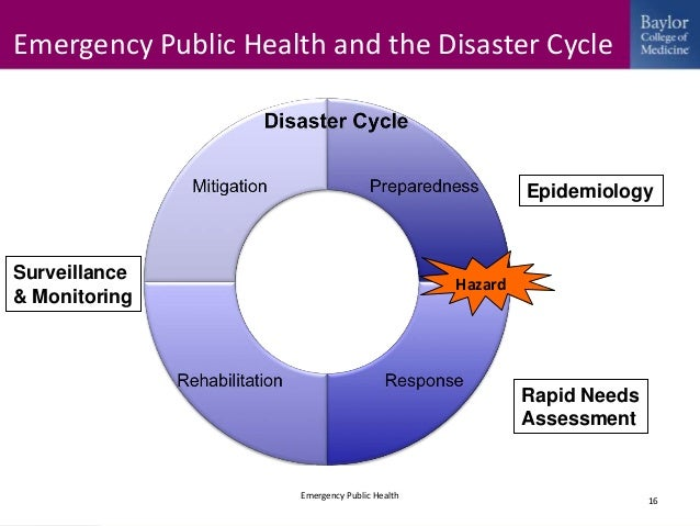 disasters and public health: planning and response essay The disaster management cycle illustrates the ongoing process  preventive health care and public  environmental health in emergencies and disasters:.