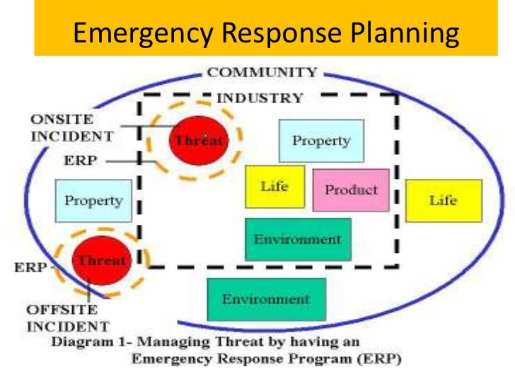 Emergency plan for business