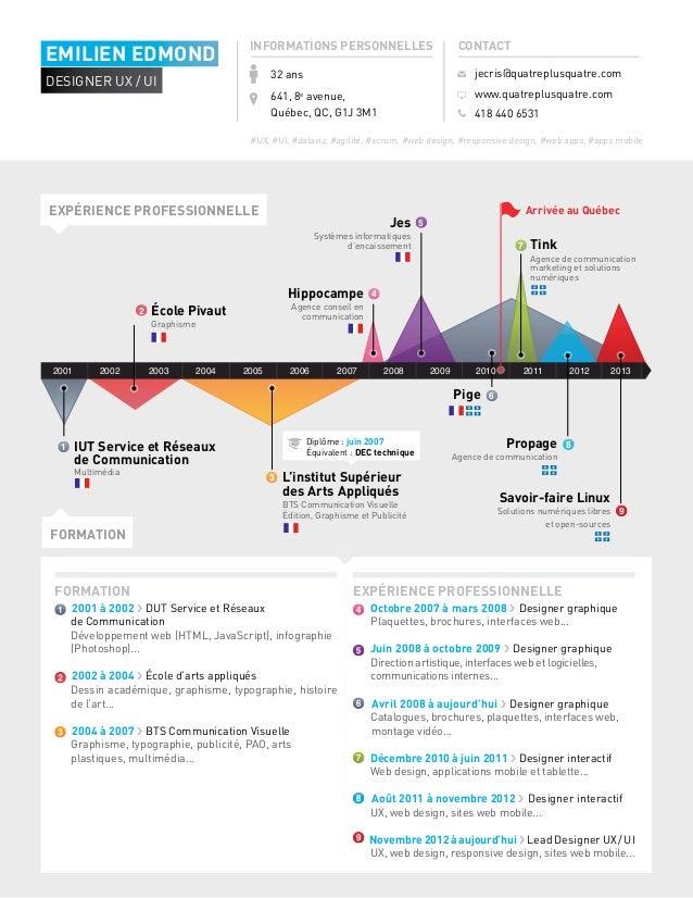 curriculum vitae - resume - emilien edmond
