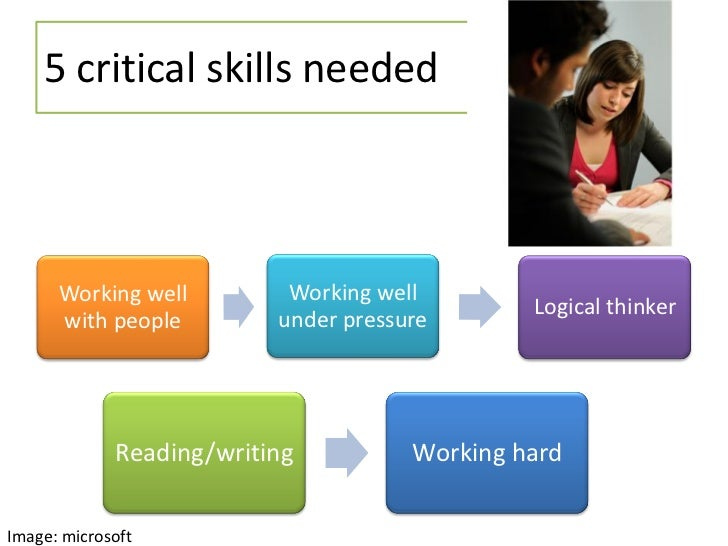 the skills required to land a good paying job 5 technical skills that will lead to a high-paying in-demand job  many of this year's most desired hard skills can lead to high-paying jobs in the  studying pediatrics can help you land a .