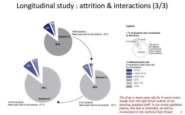 a study on effect of attrition Attrition occurs when study participants who were assigned to the treatment and control conditions do not provide outcome data and thus do not contribute to the estimation of the treatment.