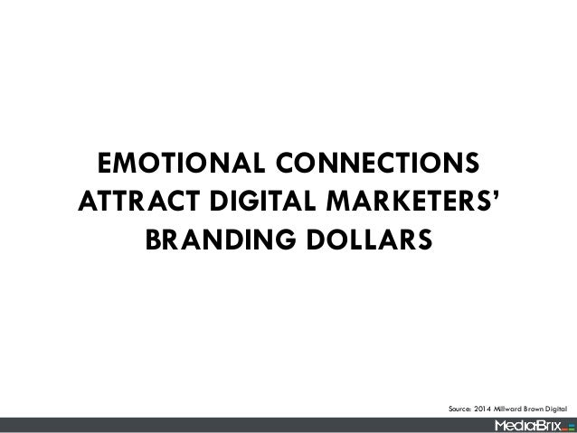 EMOTIONAL CONNECTIONS ATTRACT DIGITAL MARKETERS' BRANDING DOLLARS Source: 2014 Millward Brown Digital