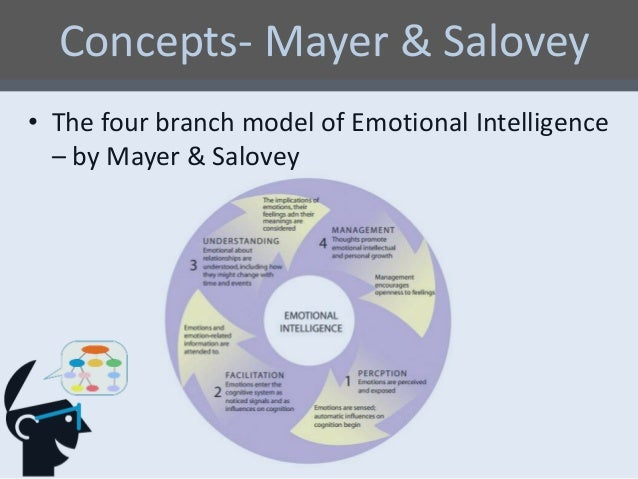 daniel goleman emotional intelligence model pdf