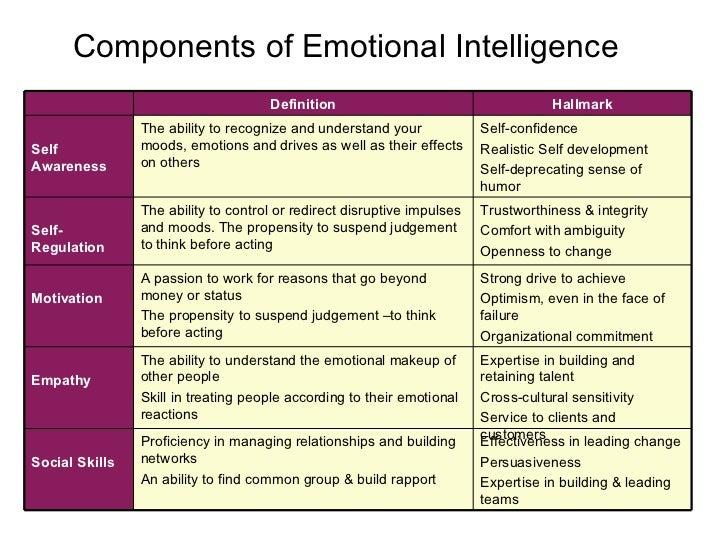 Emotional Intelligence: Short Essay on Emotional Intelligence