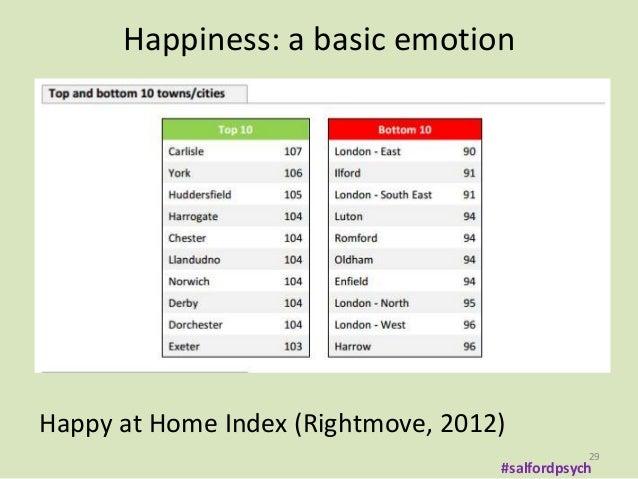 Environmental psychology home design