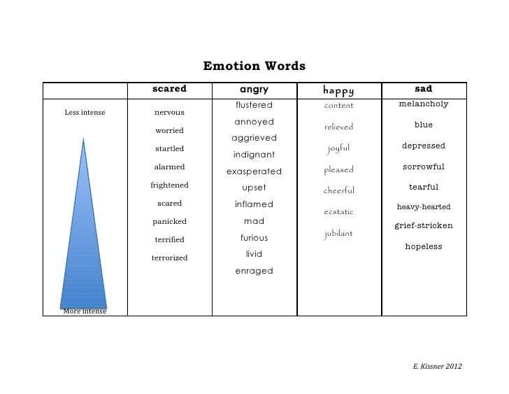 Emotion Words               scared           angry       happy          sad                                flustered   con...