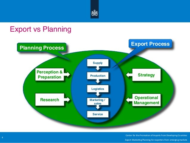 export plan Market research is a powerful tool for exploring and taking control of your global territory it also enables you to develop an export marketing plan.