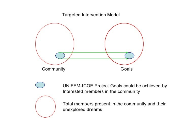 Targeted Intervention ModelCommunity                            Goals       UNIFEM-ICOE Project Goals could be achieved by...