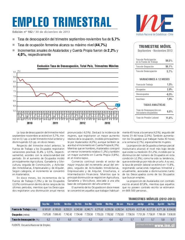 Empleo trimestral Edición nº 182 / 30 de diciembre de 2013  Tasa de desocupación del trimestre septiembre-noviembre fue de...