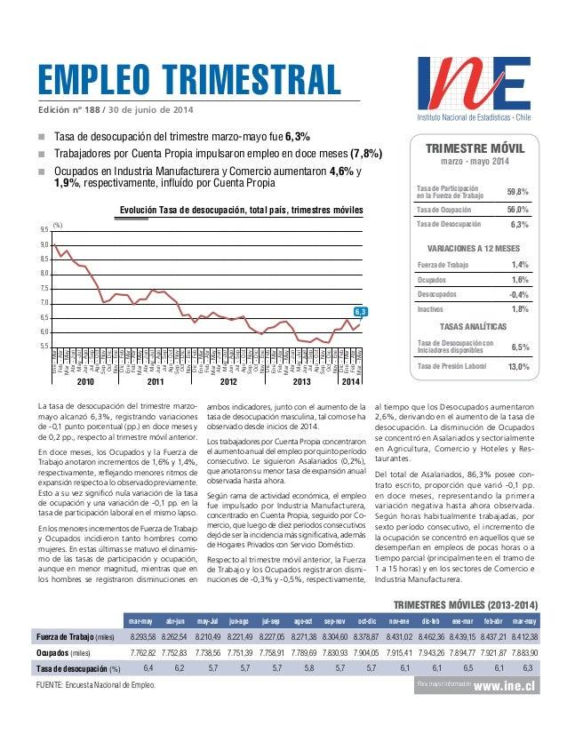 Empleo trimestral Trimestre móvil marzo - mayo 2014 Tasa de Participación en la Fuerza de Trabajo 59,8% Tasa de Ocupación ...