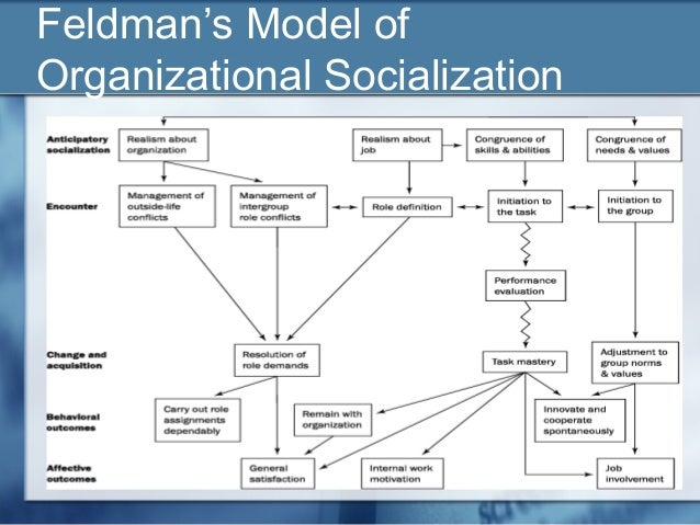 anticipatory socialization work Taylor, maureen & kent, michael l (2010) anticipatory socialization in the use of social and professional experience regarding what works and does not work.