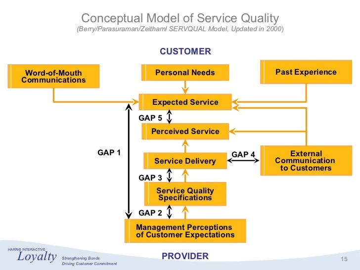 an analysis of the quality and customer expectation A research proposal: the relationship between service quality and customer satisfaction were found to and sometimes even exceeding customer expectations.