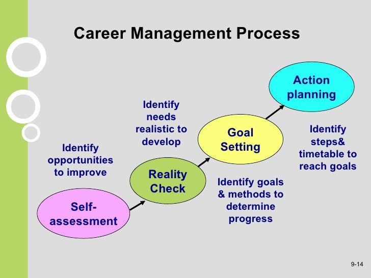 process to assessing and screening job In your hiring process, it's important to accurately gauge the skill level of your candidates as it pertains to their ability to do their job assessing these skills can take a wide variety of forms you may ask candidates for a writing sample, a project, or a presentation for jobs with an easily.