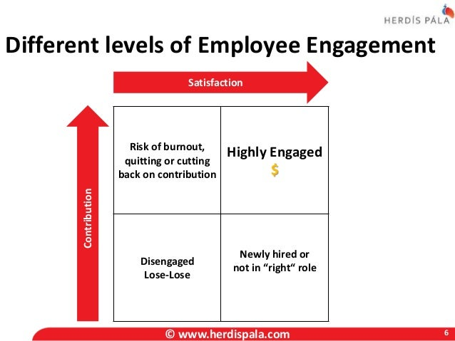 Employee Engagement Whose Responsibility