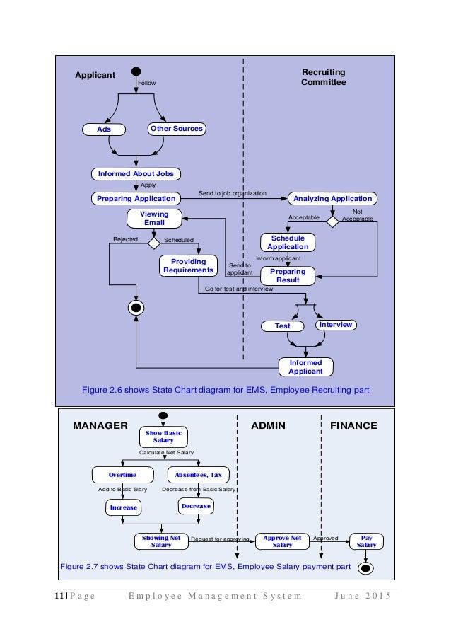 Employee Management System Uml Diagrams Use Case Diagram