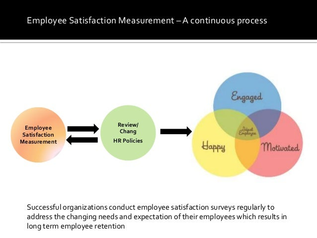 How to Use Employee Satisfaction Surveys  SurveyMonkey