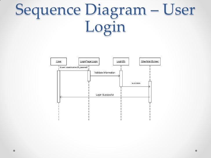 employee time and task tracking systemsequence diagram   user login     sequence diagram   user login