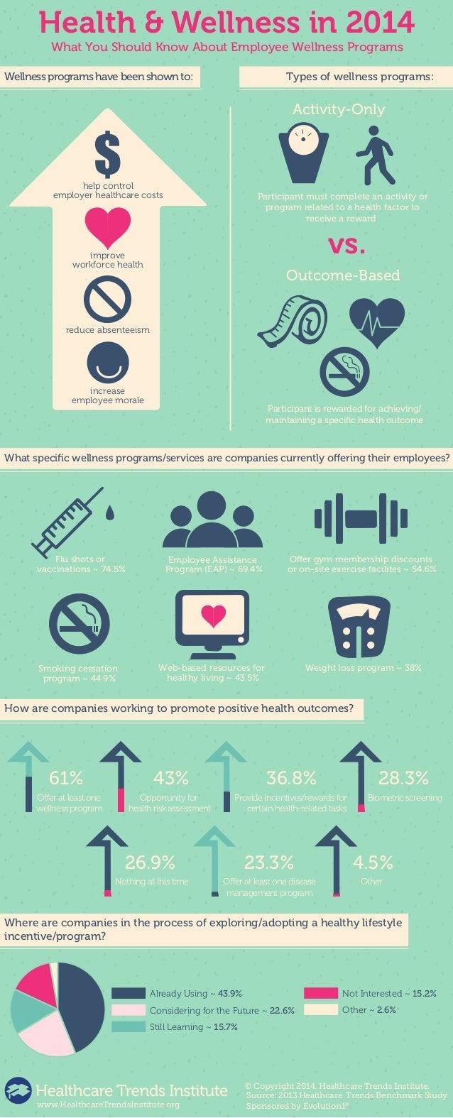 Employee Wellness Programs in 2014 Infographic