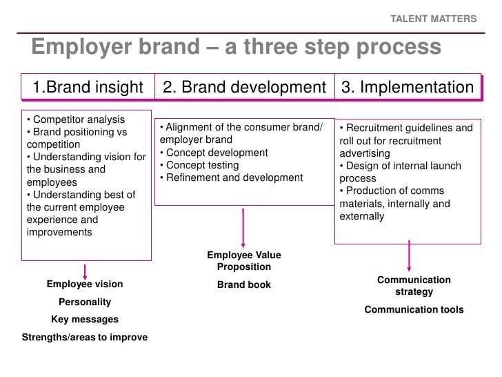 phd thesis on branding