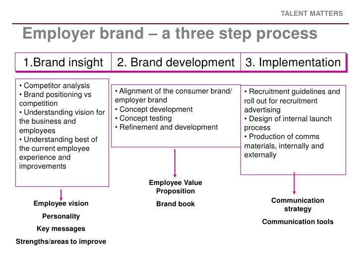 thesis on employer branding The branding of cities  the objective of this thesis is to determine the effects of branding cities  an employer in another state,.
