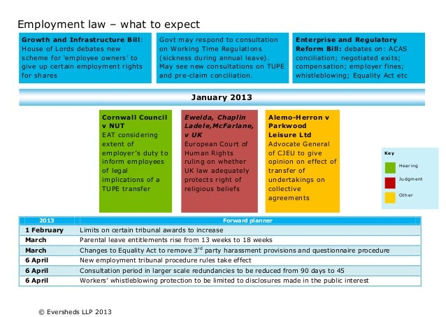 Employment law – What To Expect - January 2013