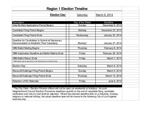 Region 1 Election Timeline Election Day: Description Vote-By-Mail Applications Period Begins Candidate Filing Period Begin...