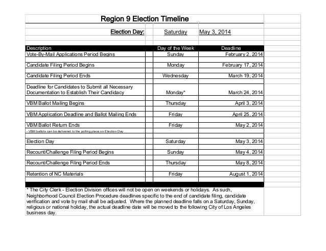Region 9 Election Timeline Election Day: Description Vote-By-Mail Applications Period Begins Candidate Filing Period Begin...