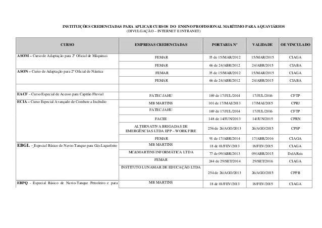 INSTITUIÇÕES CREDENCIADAS PARA APLICAR CURSOS DO ENSINO PROFISSIONAL MARÍTIMO PARA AQUAVIÁRIOS (DIVULGAÇÃO – INTERNET E IN...