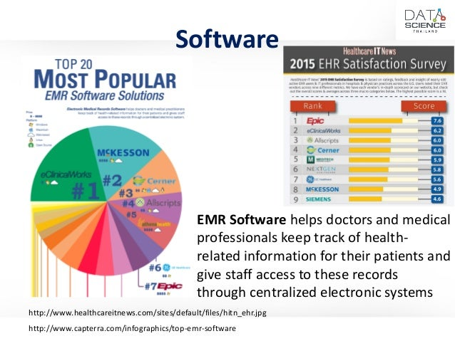 Infographic top 20 emr software solutions