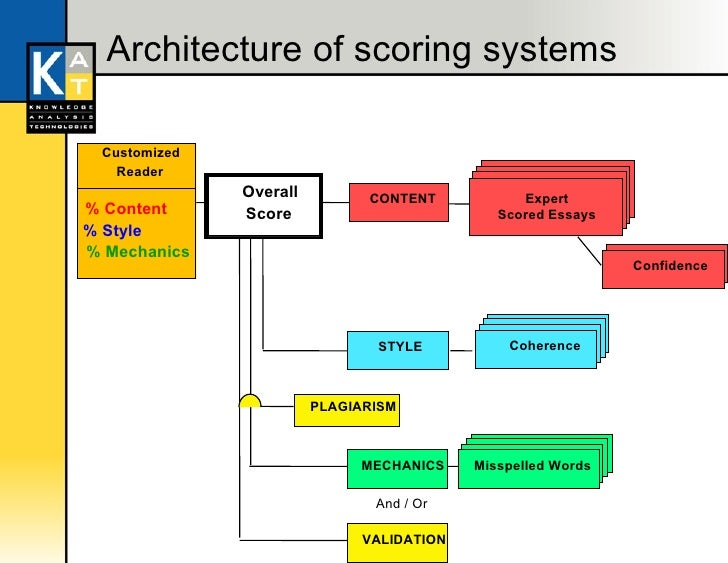 automatic essay scoring system