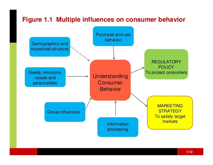 kotler communication theory The significance of sponsorship as a the theory of the thesis was collected from various sponsorship literatures it involves all forms of communication to.