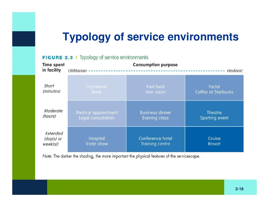 the servicescape as an antecedent to Behavioral intentions the results also confirm that service quality perception is an antecedent of intentions in addition, tangibility.