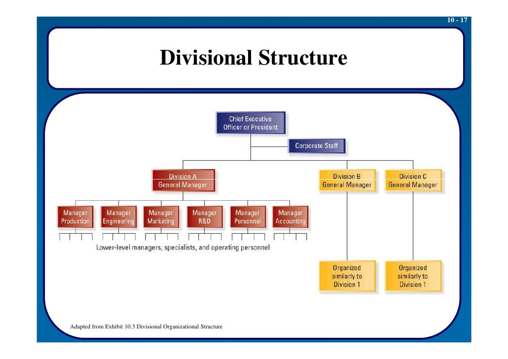 advantages of organizational structure
