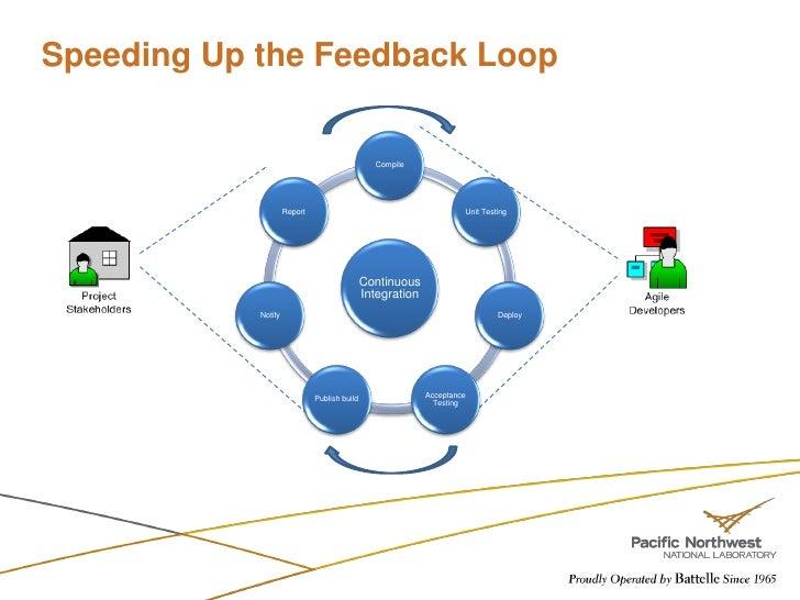 Continuous Feedback Loop Speeding up The Feedback Loop