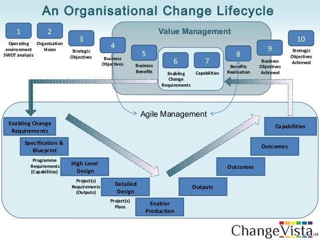 an analysis of organizational change