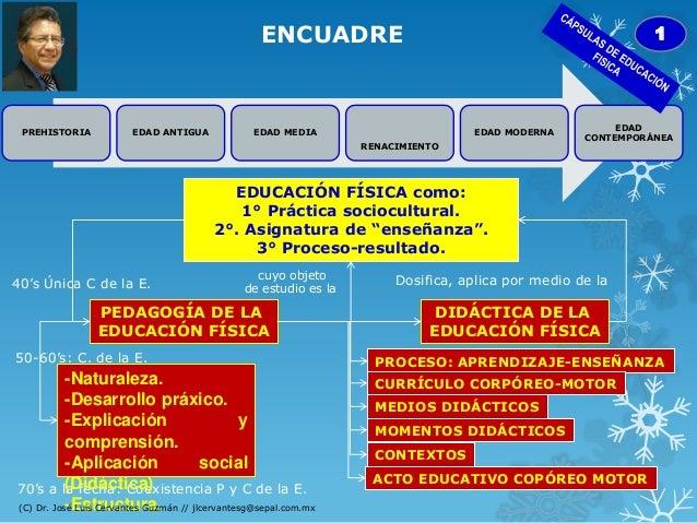 ENCUADRE PREHISTORIA EDAD ANTIGUA EDAD MEDIA RENACIMIENTO EDAD MODERNA EDAD CONTEMPORÁNEA 1 EDUCACIÓN FÍSICA como: 1° Prác...