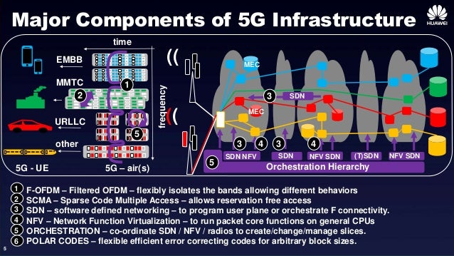 lekhawireless in addition 5g End Toend  work Slicing Demo furthermore IEEE 802 besides T20120712 325632 furthermore Perfomance Evaluation Of Fbmc For An Underwater Acoustic Channel. on ofdm