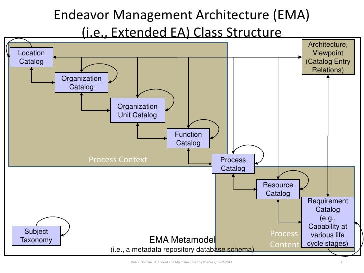 Endeavor Management Architecture (EMA)               (i.e., Extended EA) Class Structure                                  ...