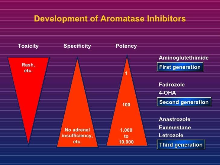 non-steroidal aromatase inhibitors breast cancer
