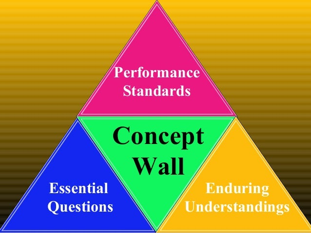 Essential Questions Enduring Understandings Performance Standards Concept Wall