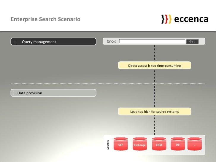 Enterprise Search Scenario                                        }}} eccenca  II.   Query management                     ...