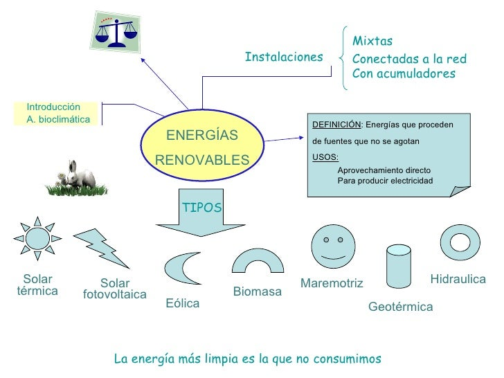 Energias Renovables vs no Renovables Energías Renovables