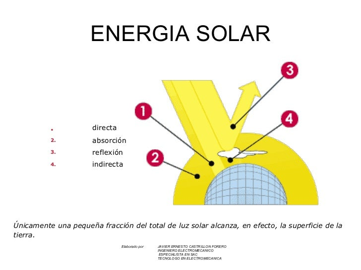 Energia solar for Luz solar para exterior