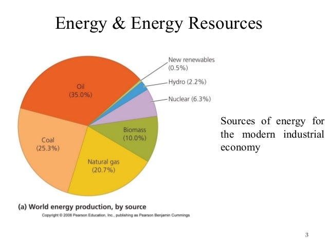 Energy Resources Amp Types
