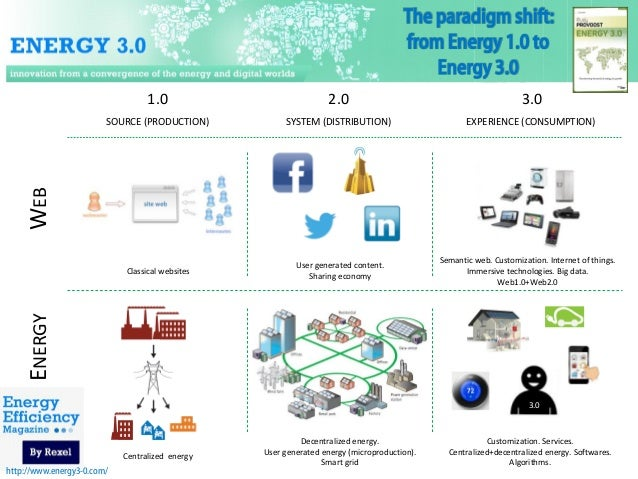 The paradigm shift: from Energy 1.0 to Energy 3.0 2.0  3.0  SOURCE (PRODUCTION)  SYSTEM (DISTRIBUTION)  EXPERIENCE (CONSUM...